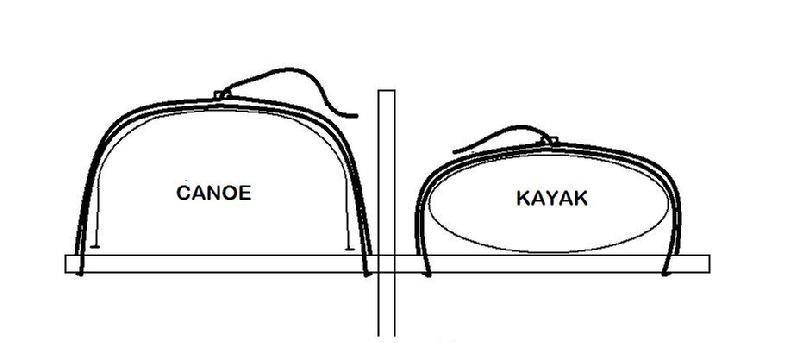 How to properly tie down a Canoe or Kayak